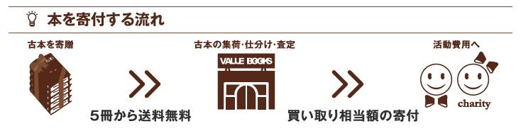 https://www.miyazaki-mu.ac.jp/info/uploads/%E5%AF%84%E9%99%84%E3%81%BE%E3%81%A7%E3%81%AE%E6%B5%81%E3%82%8C.png